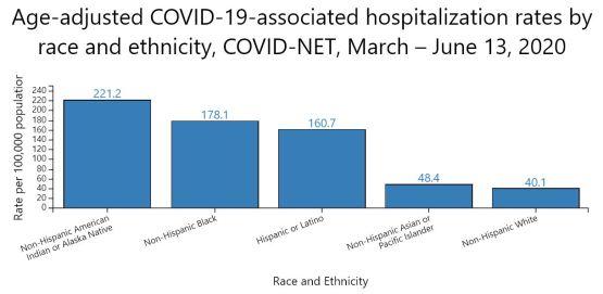 covid by race